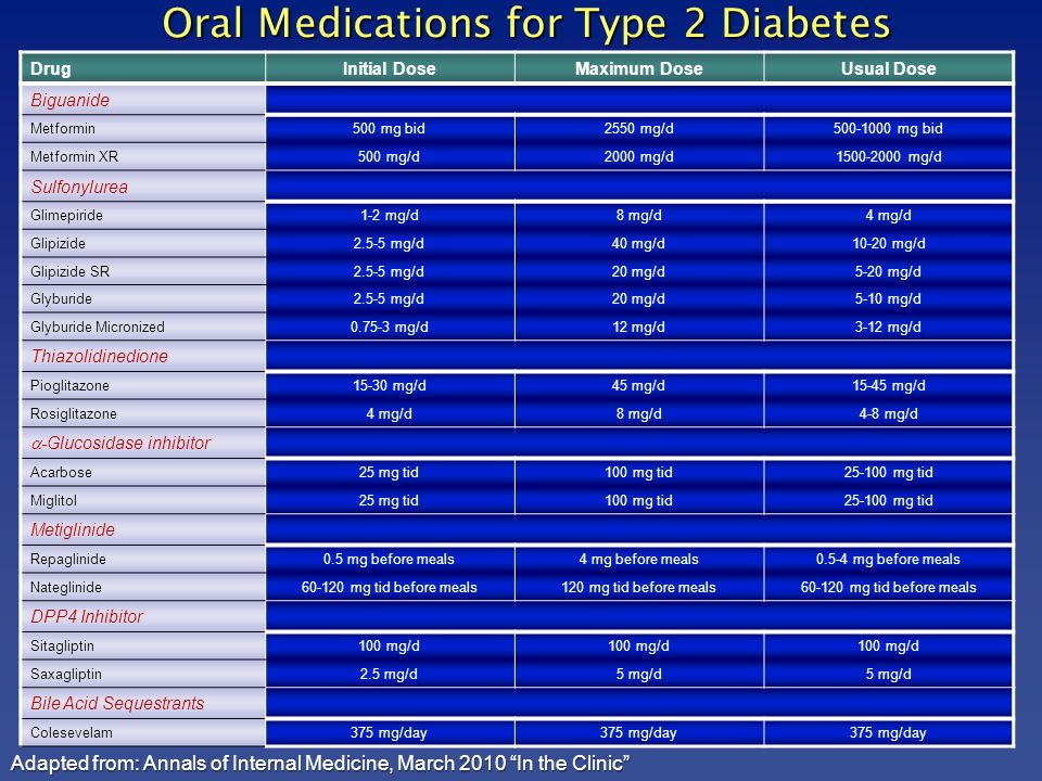 Oral Therapy For Type 2 Diabetes Ppt Download