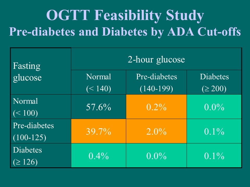 OGTT Feasibility Study Pre-diabetes and Diabetes by ADA Cut-offs