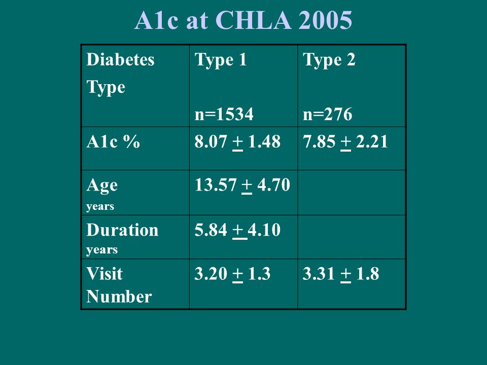 A1c at CHLA 2005 Diabetes Type Type 1 n=1534 Type 2 n=276 A1c %