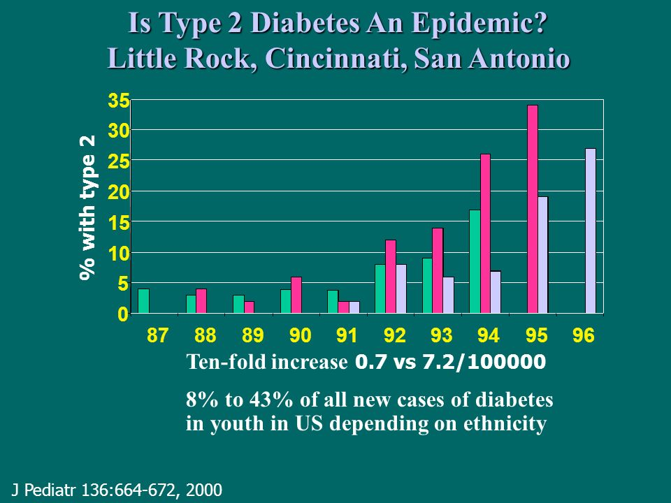 Is Type 2 Diabetes An Epidemic Little Rock, Cincinnati, San Antonio