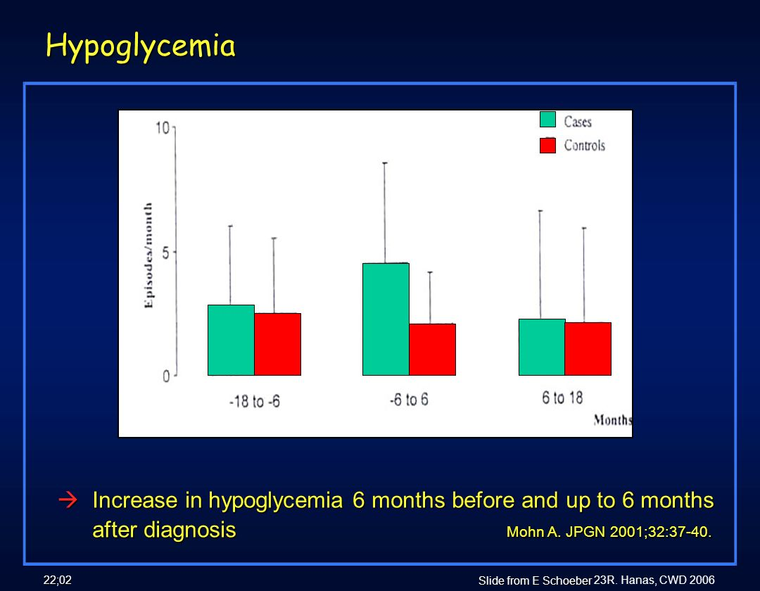Hypoglycemia 18 CD & 26 controls. Increase in hypoglycemia 6 months before and up to 6 months after diagnosis Mohn A. JPGN 2001;32: