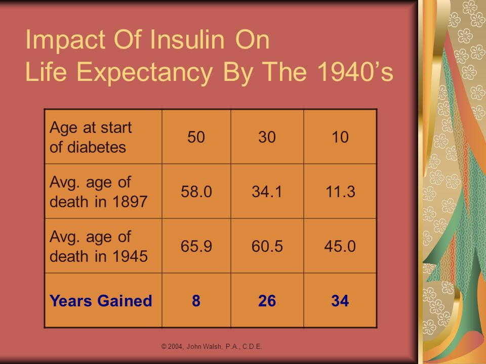 Impact Of Insulin On Life Expectancy By The 1940's