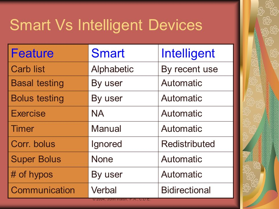 Smart Vs Intelligent Devices