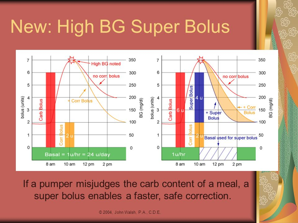 New: High BG Super Bolus