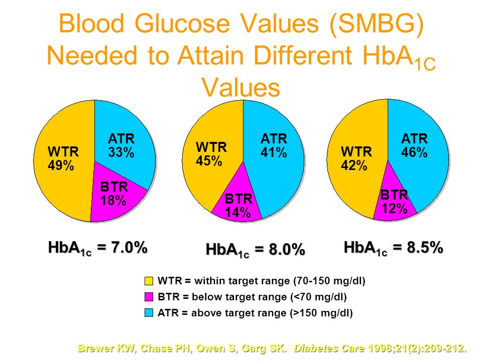Blood Glucose Values (SMBG) Needed to Attain Different HbA1C Values