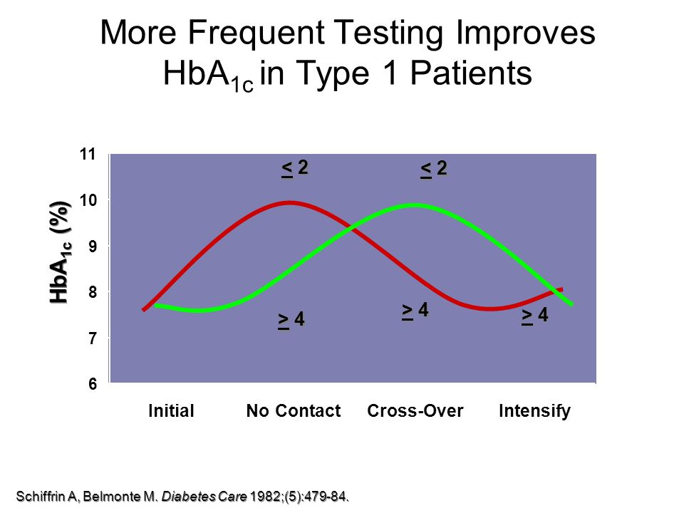 More Frequent Testing Improves HbA1c in Type 1 Patients