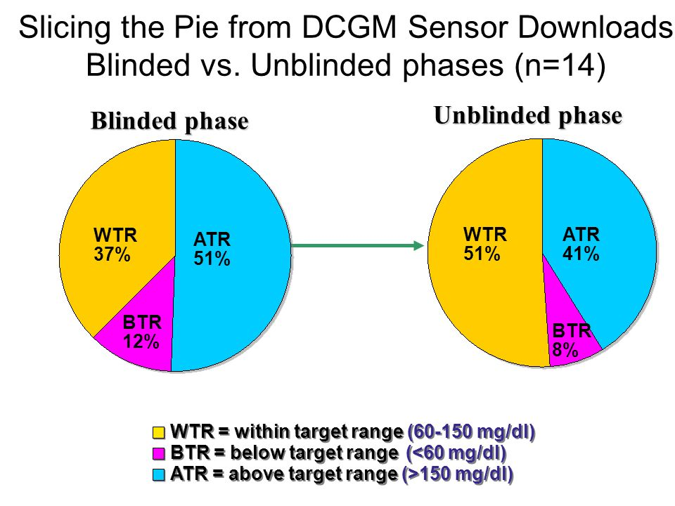 Slicing the Pie from DCGM Sensor Downloads Blinded vs