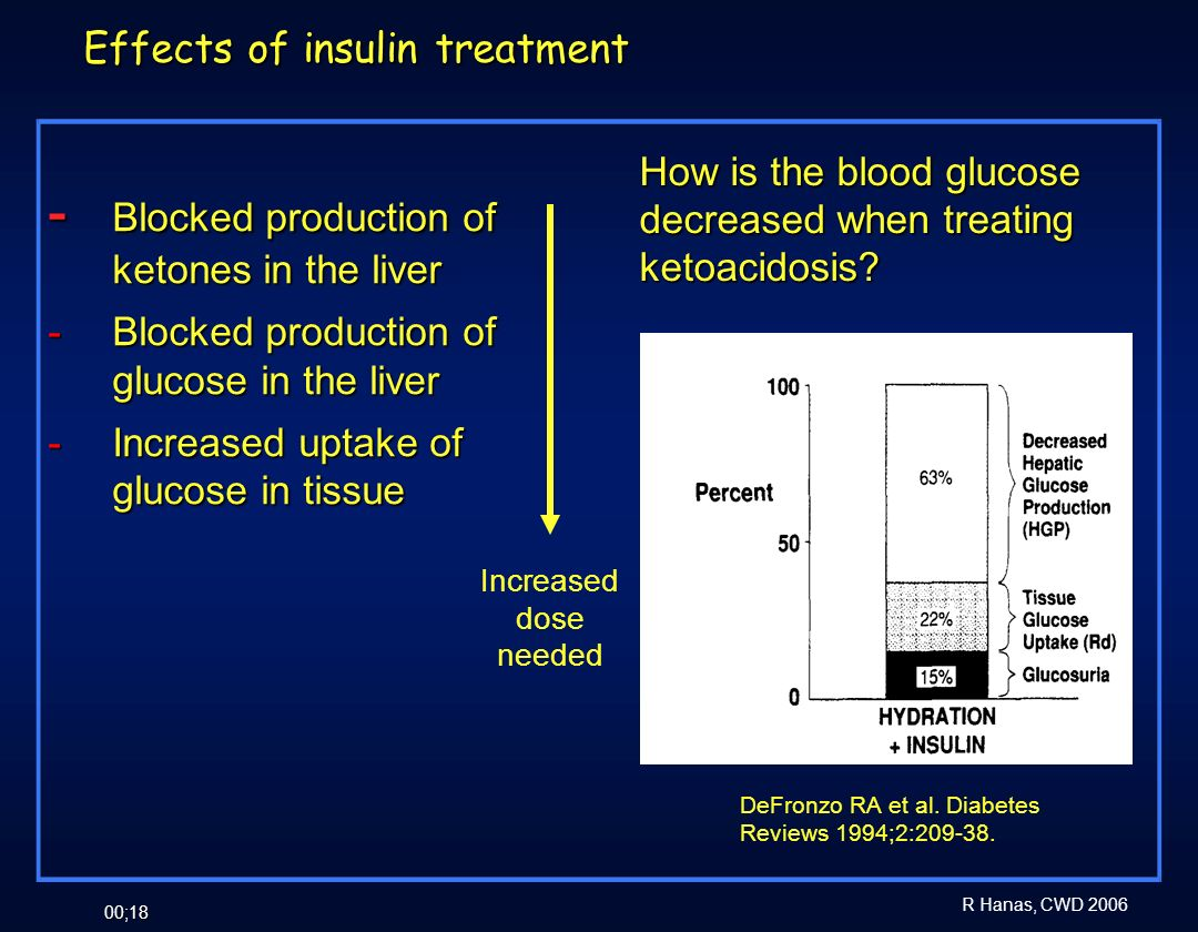 Effects of insulin treatment
