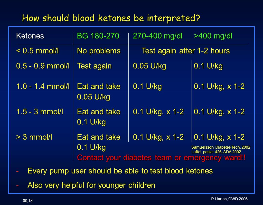 How should blood ketones be interpreted