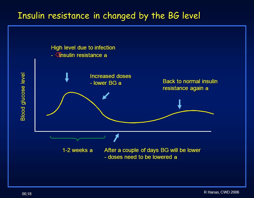 Insulin resistance in changed by the BG level