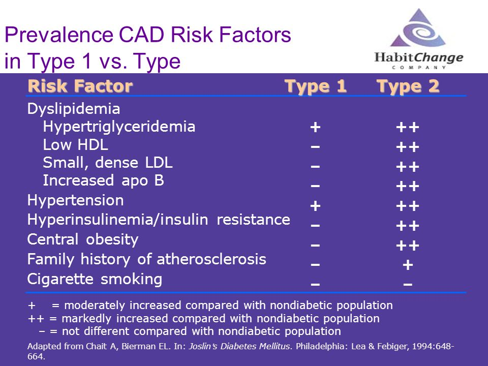 Prevalence CAD Risk Factors in Type 1 vs. Type