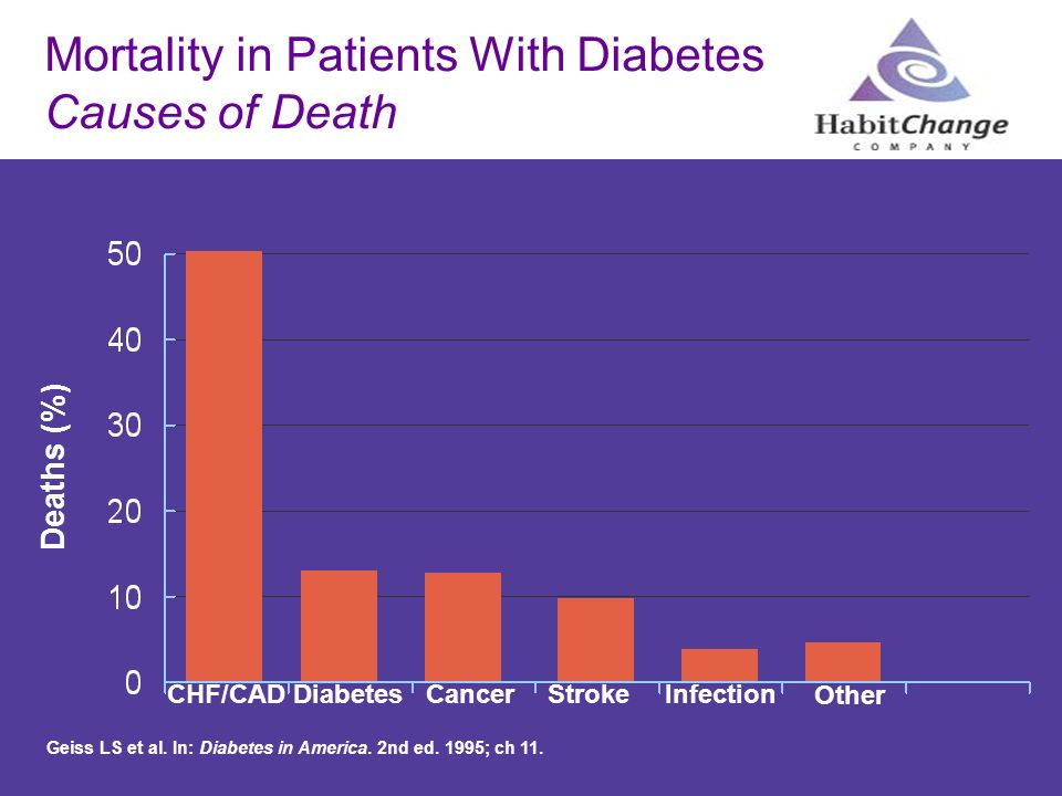 Mortality in Patients With Diabetes Causes of Death