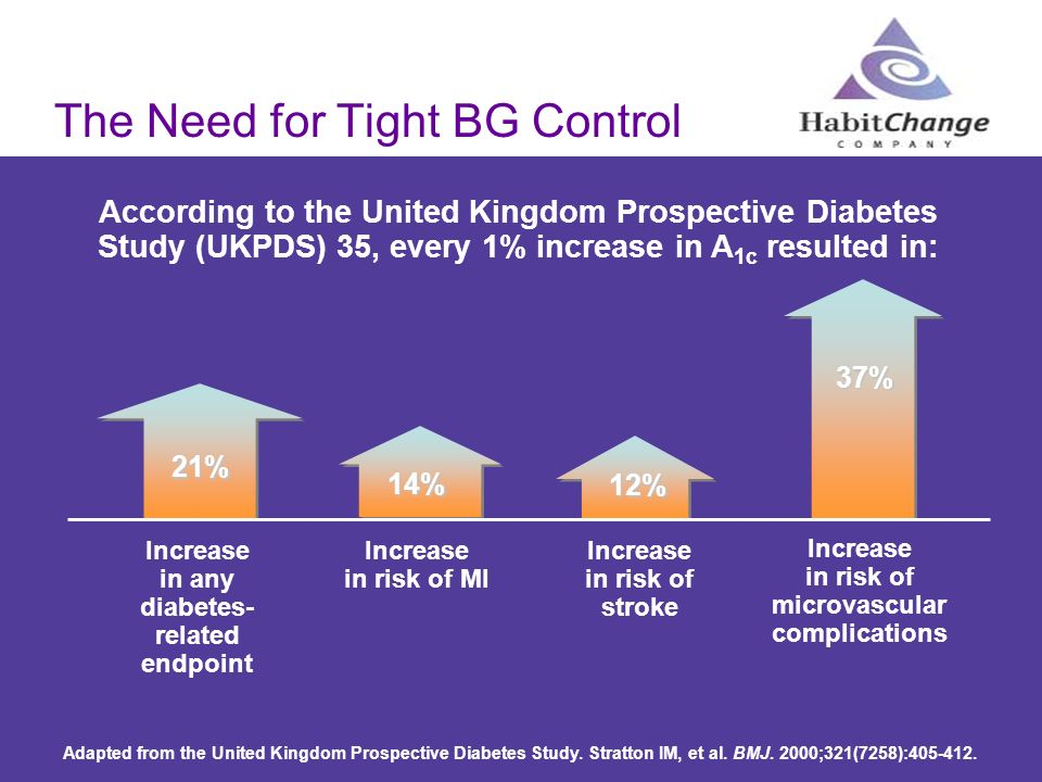 The Need for Tight BG Control