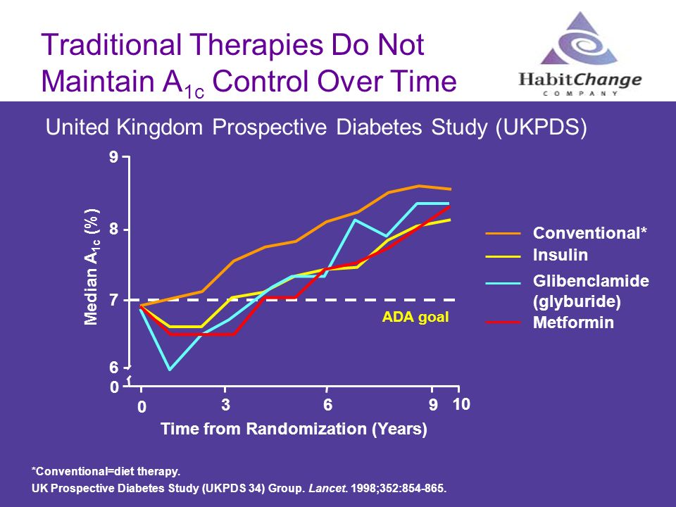 Traditional Therapies Do Not Maintain A1c Control Over Time