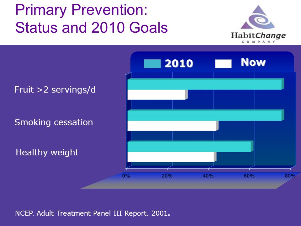 Primary Prevention: Status and 2010 Goals