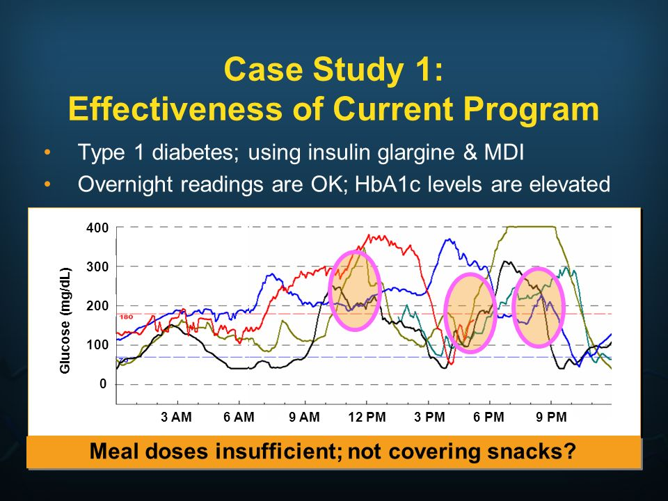 Case Study 1: Effectiveness of Current Program