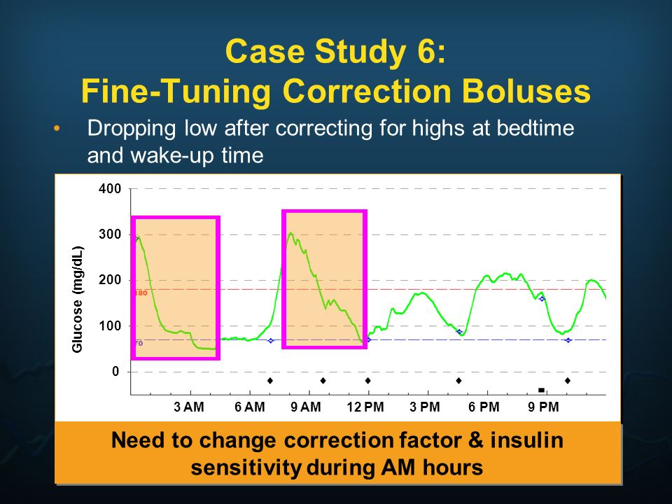 Case Study 6: Fine-Tuning Correction Boluses