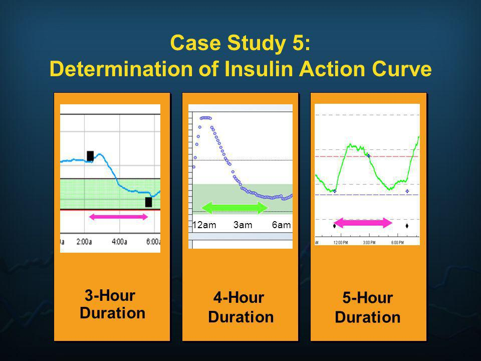 Case Study 5: Determination of Insulin Action Curve