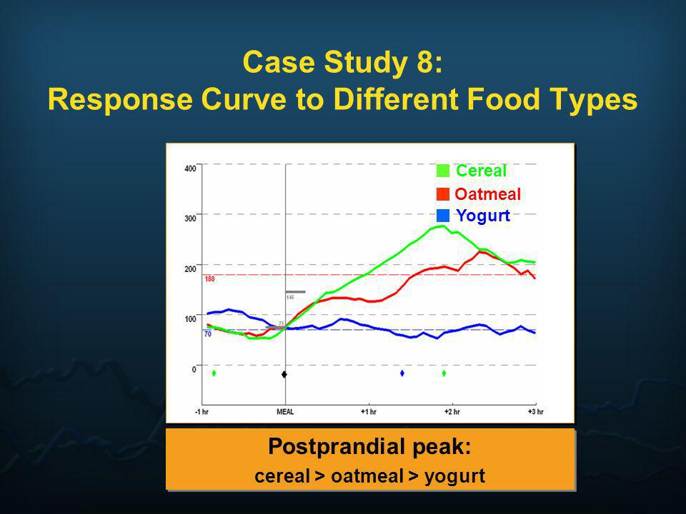 Case Study 8: Response Curve to Different Food Types