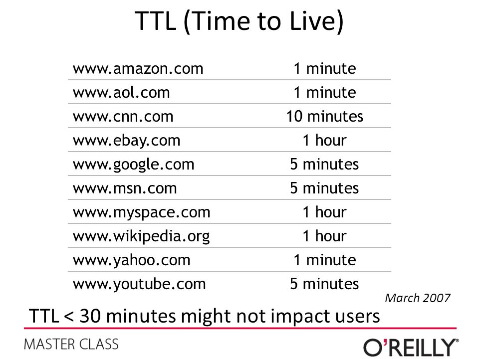 TTL (Time to Live) TTL < 30 minutes might not impact users