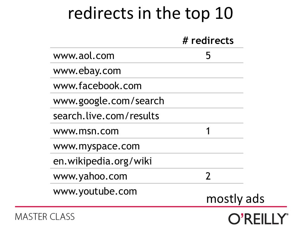 redirects in the top 10 mostly ads # redirects   5
