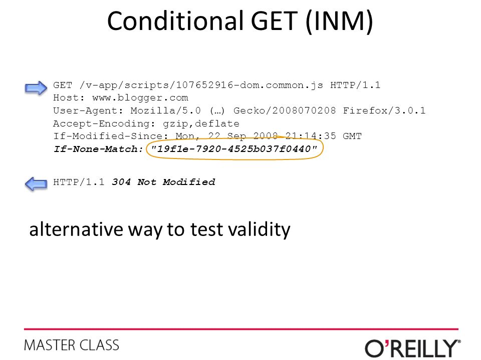Conditional GET (INM) alternative way to test validity