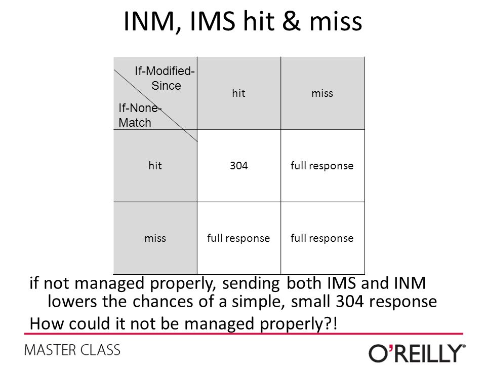 INM, IMS hit & miss hit. miss full response. If-Modified- Since. If-None-Match.