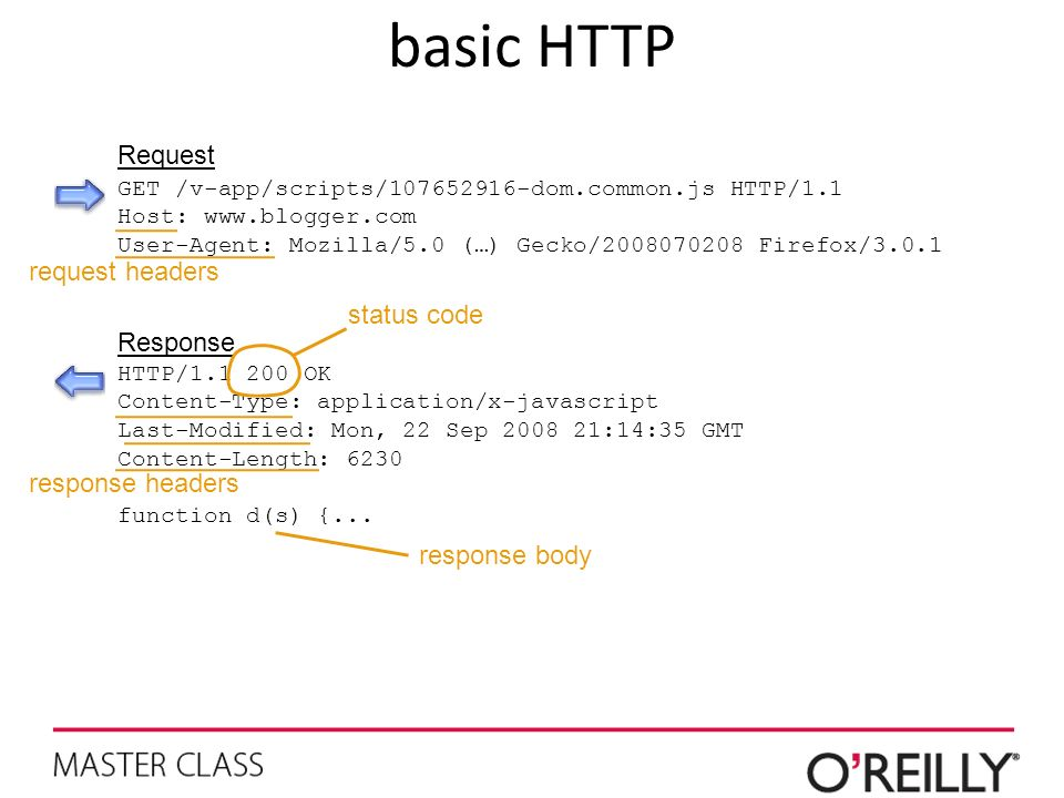basic HTTP Request request headers status code Response