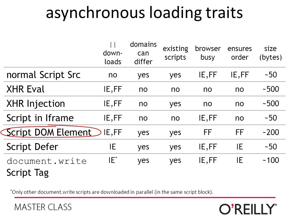 asynchronous loading traits