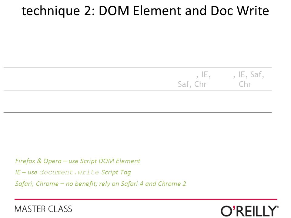 technique 2: DOM Element and Doc Write