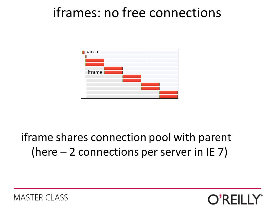 iframes: no free connections