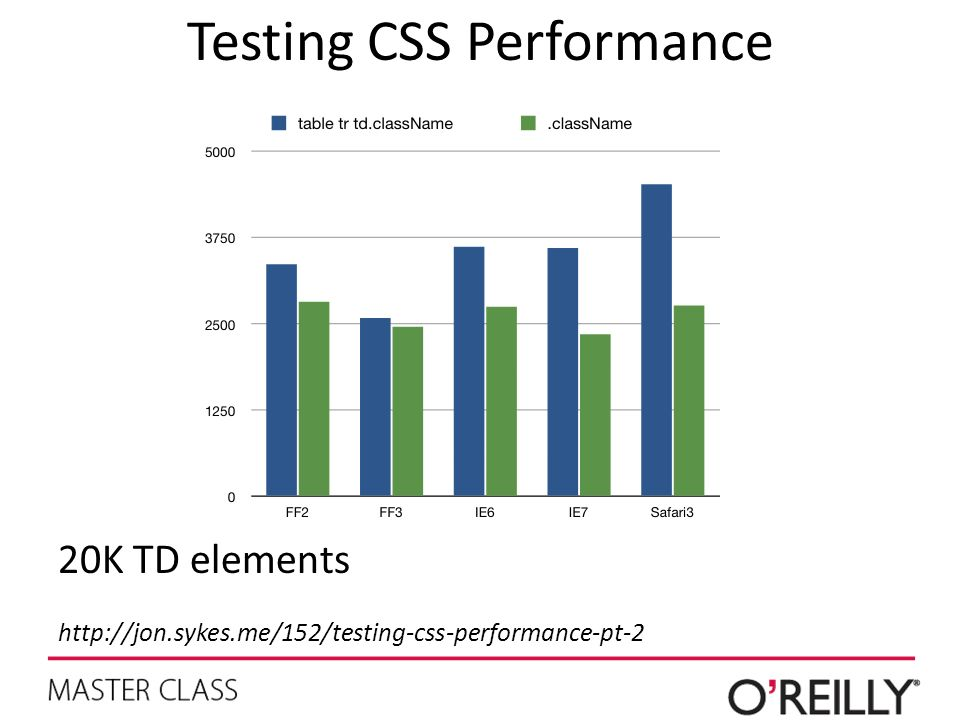 Testing CSS Performance