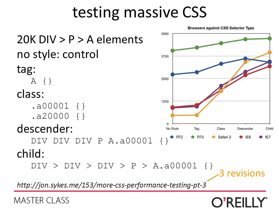 testing massive CSS 20K DIV > P > A elements no style: control