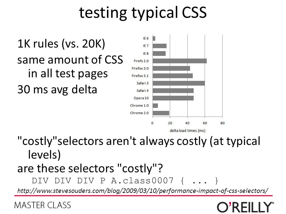 testing typical CSS 1K rules (vs. 20K)