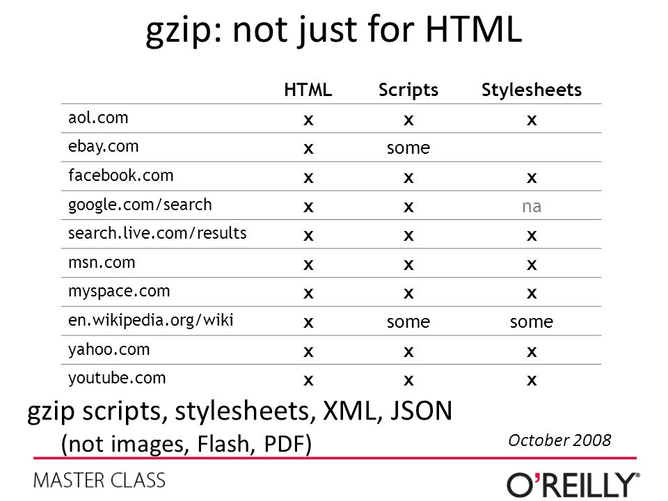 gzip: not just for HTML gzip scripts, stylesheets, XML, JSON