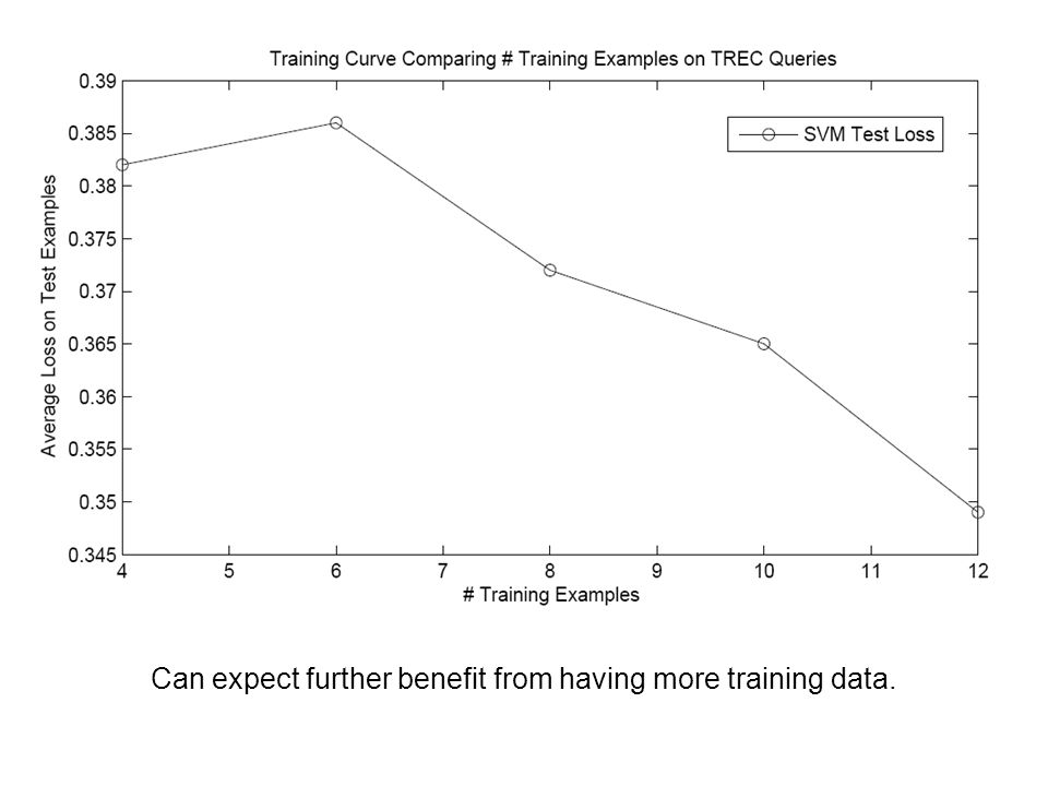 Can expect further benefit from having more training data.