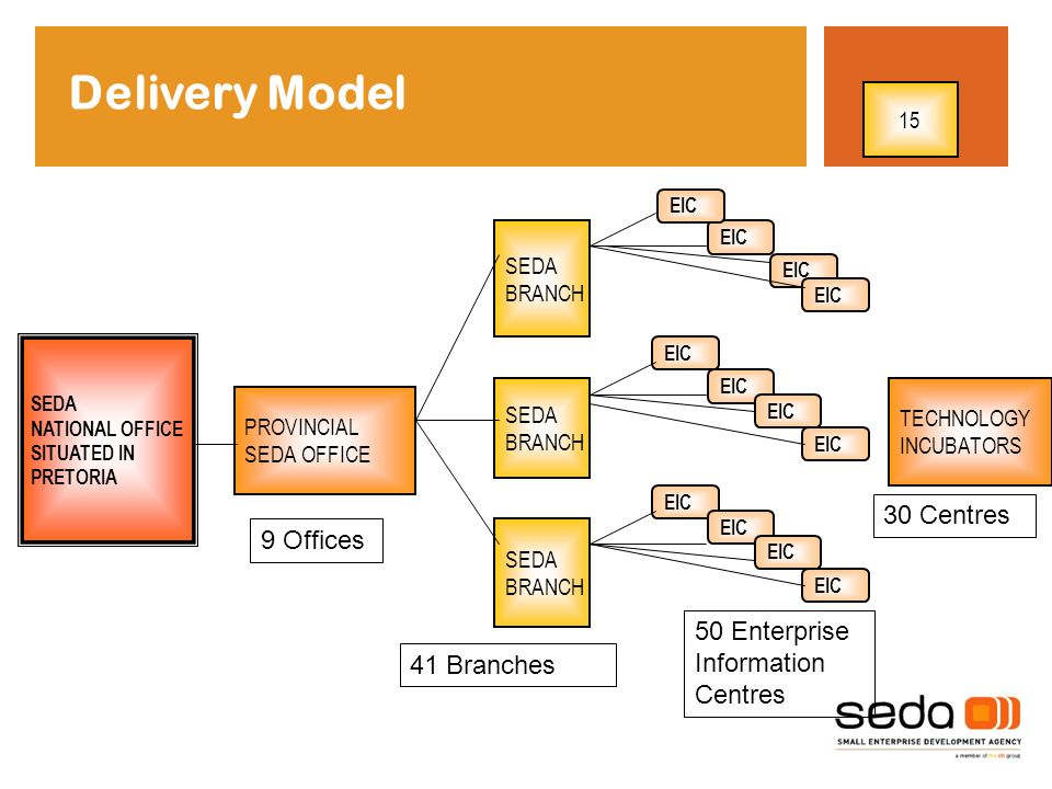 Delivery Model 30 Centres 9 Offices 50 Enterprise Information Centres