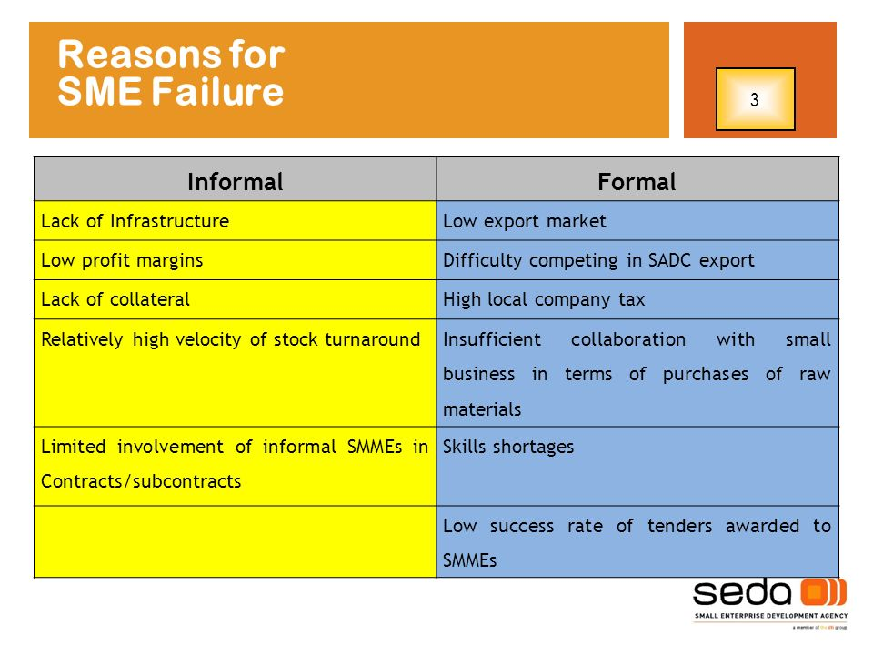 Reasons for SME Failure Informal Formal 3 Lack of Infrastructure