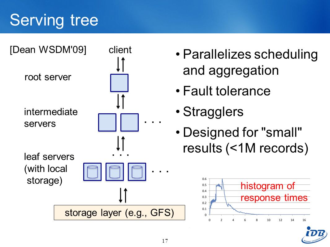 Serving tree Parallelizes scheduling and aggregation Fault tolerance