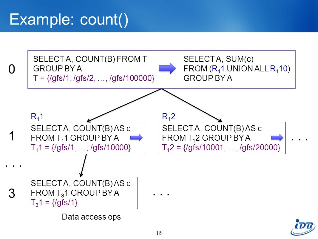 Example: count() SELECT A, COUNT(B) FROM T GROUP BY A. T = {/gfs/1, /gfs/2, …, /gfs/100000} SELECT A, SUM(c) FROM (R11 UNION ALL R110) GROUP BY A.