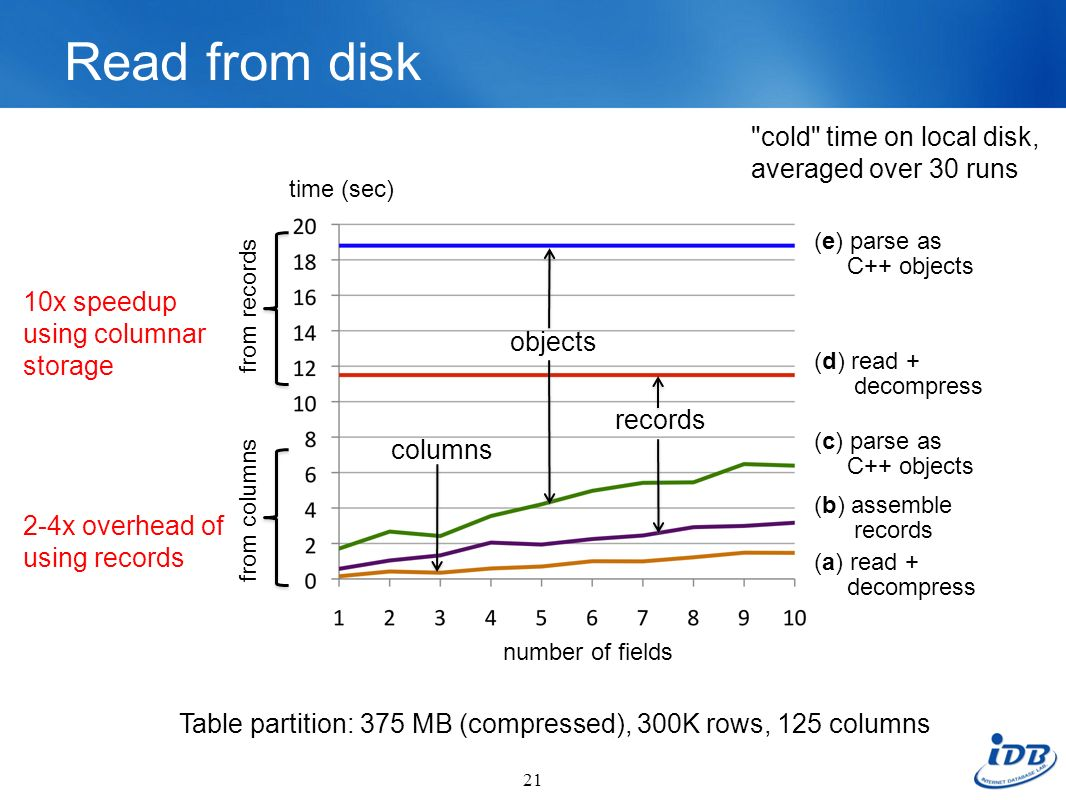 Read from disk cold time on local disk, averaged over 30 runs