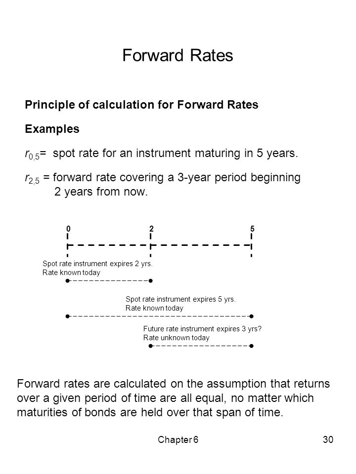 Forward Rates Principle of calculation for Forward Rates Examples