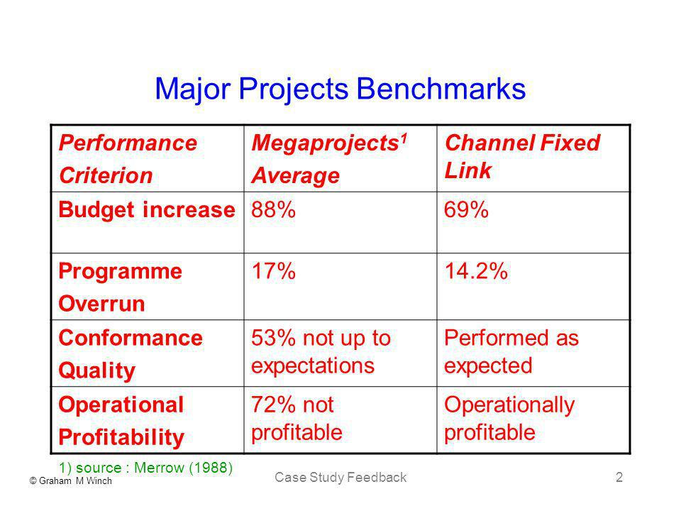 Major Projects Benchmarks