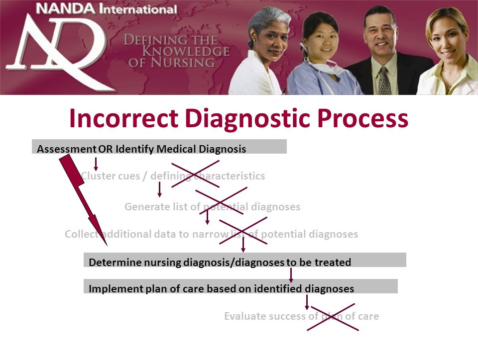 Incorrect Diagnostic Process