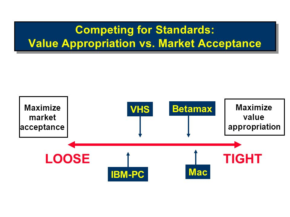 Competing for Standards: Value Appropriation vs. Market Acceptance