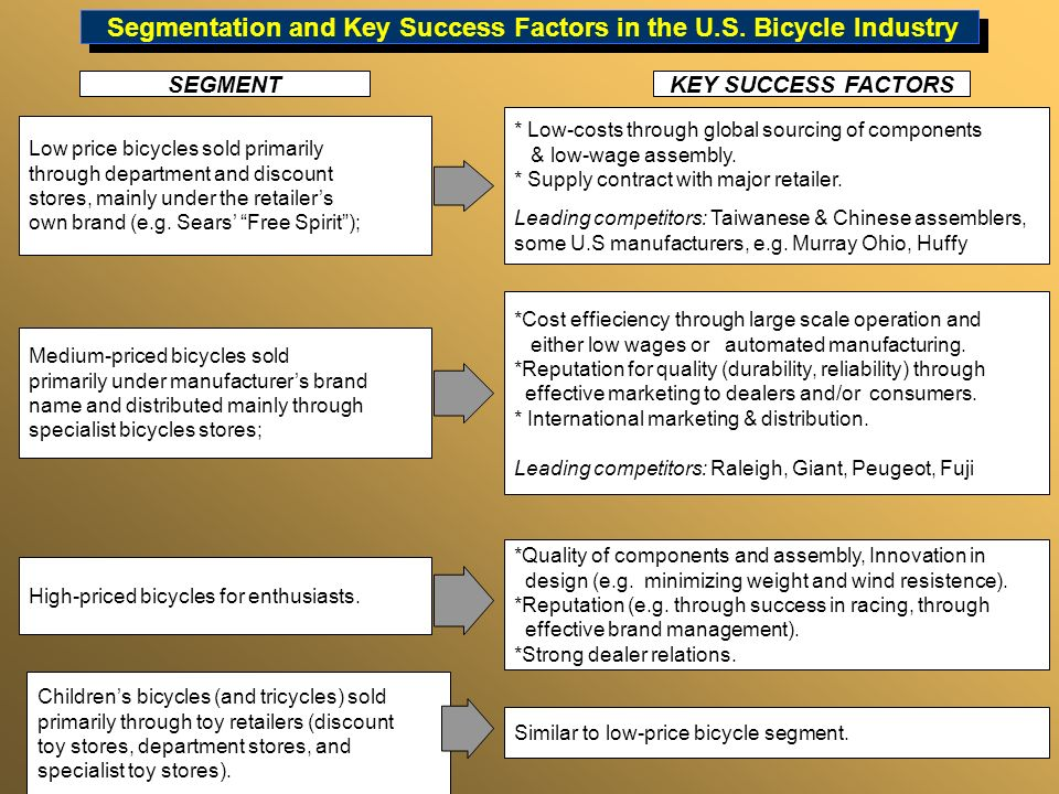 Segmentation and Key Success Factors in the U.S. Bicycle Industry