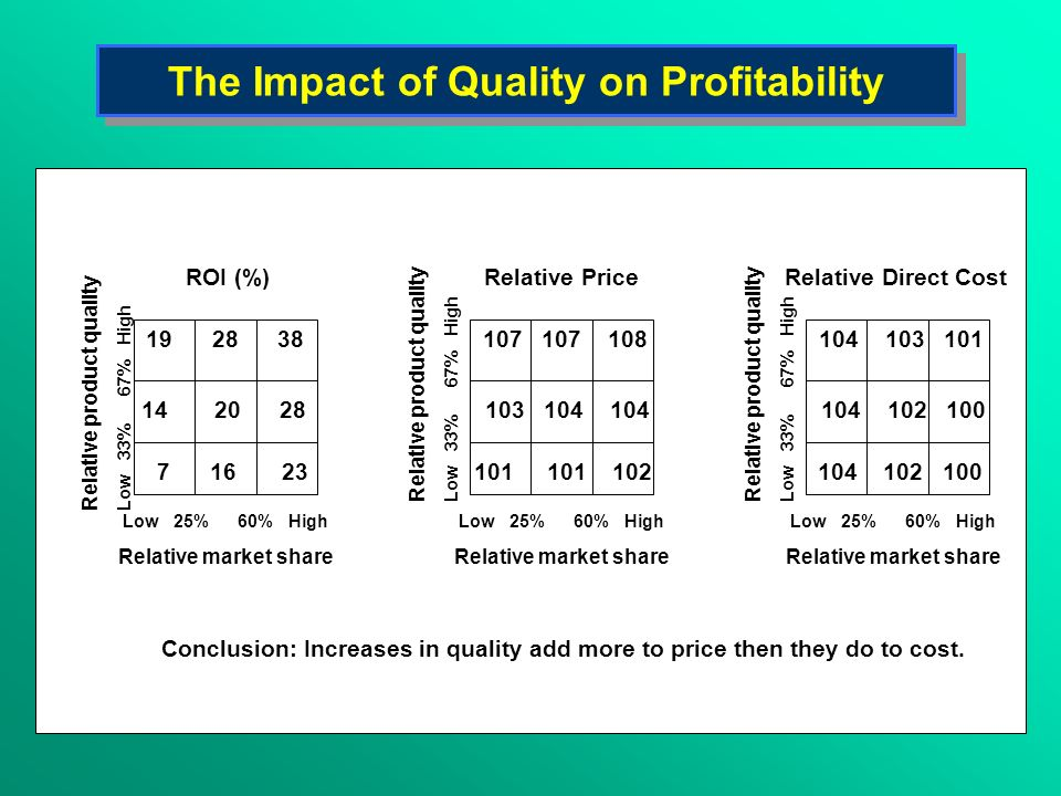 The Impact of Quality on Profitability