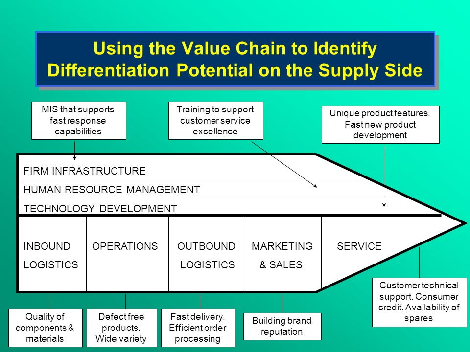 Using the Value Chain to Identify Differentiation Potential on the Supply Side