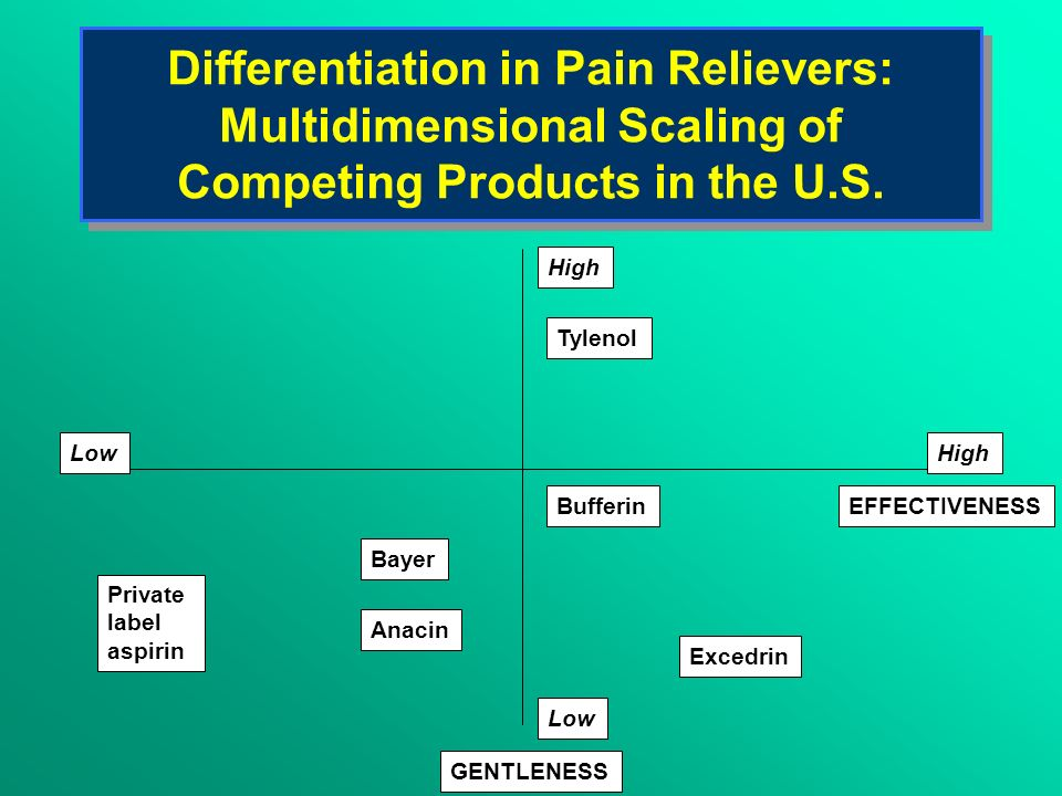 Differentiation in Pain Relievers: Multidimensional Scaling of Competing Products in the U.S.
