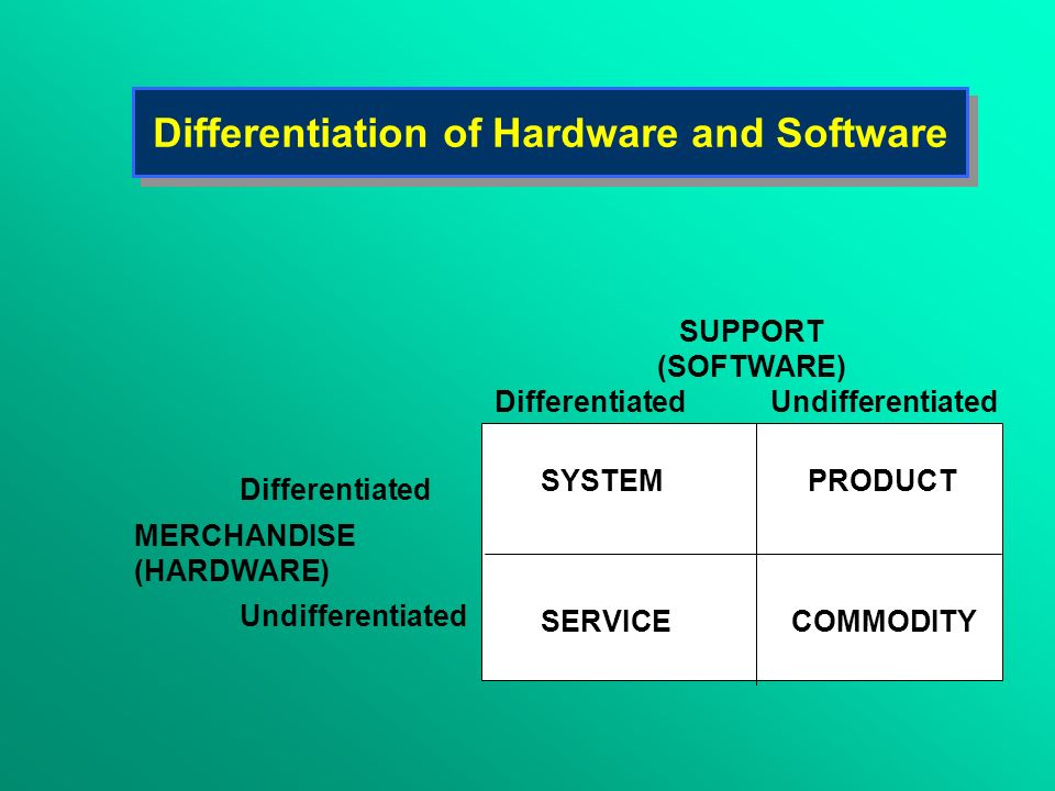 Differentiation of Hardware and Software